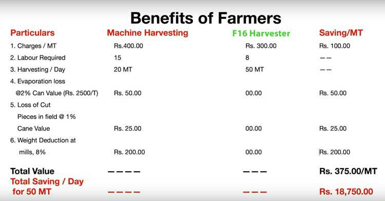 F16 harvester comparison